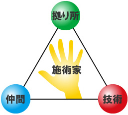 日本回復整体総合学院三法