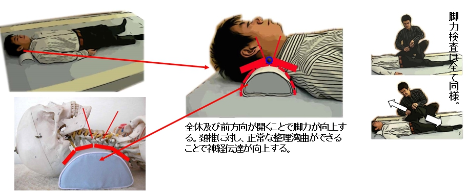 回復枕をあてがい、頚椎周辺の筋肉群及び椎間板の状態を検査する