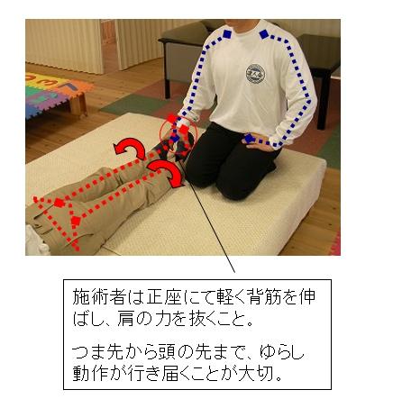 手順その4(伏臥位/主に前面の椎間板へのアプローチ)