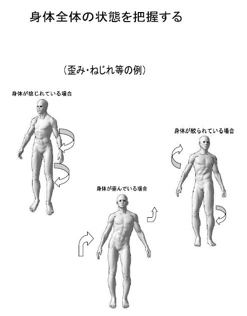 身体全体の状況を把握する/日本回復整体総合学院/腰痛身体の歪み解消技術