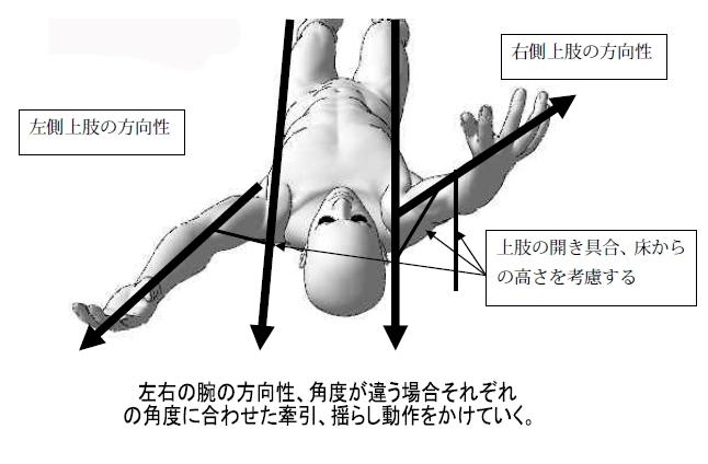 左右の腕の方向性、角度が違う場合それぞれの角度に合わせた牽引、ゆらしをかけていく