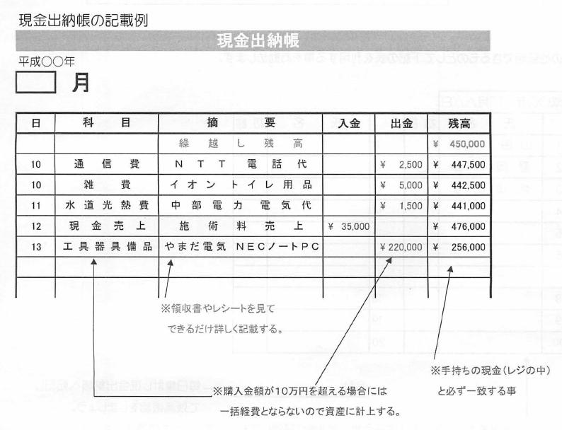 整体院の現金出納帳の記載例