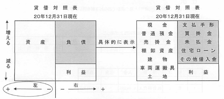 整体院と貸借対照表