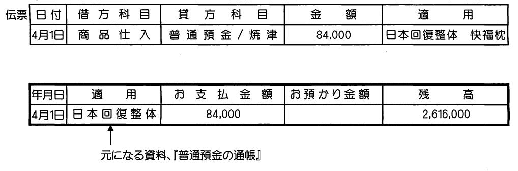 4月1日に84.000快福枕を学院から仕入れ焼津信用金庫から支払った