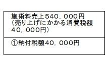 施術料売上525,000円