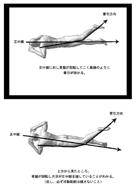 正中線に対し骨盤が開店して黒線のように牽引がかかる