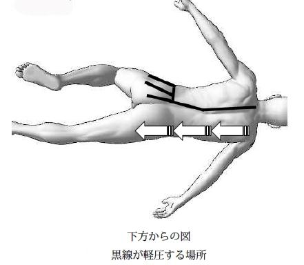動作と同時に黒線の部位を4指で軽圧を掛けていく