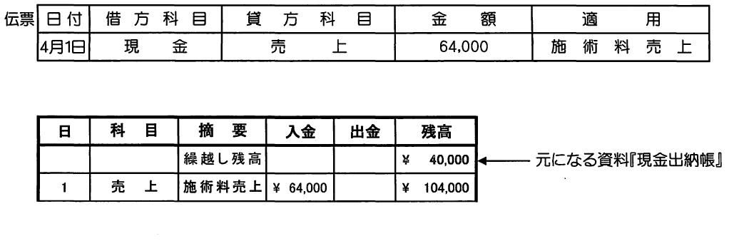 4月1日!こ64.000円現金での施術料売上があった